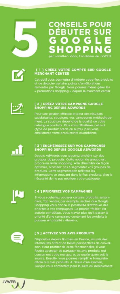 Infographie Google Shopping