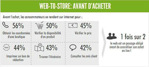 web-to-store  un canal en croissance