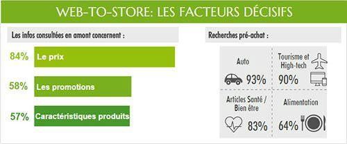 infographie-web-to-store-facteurs-decisifs